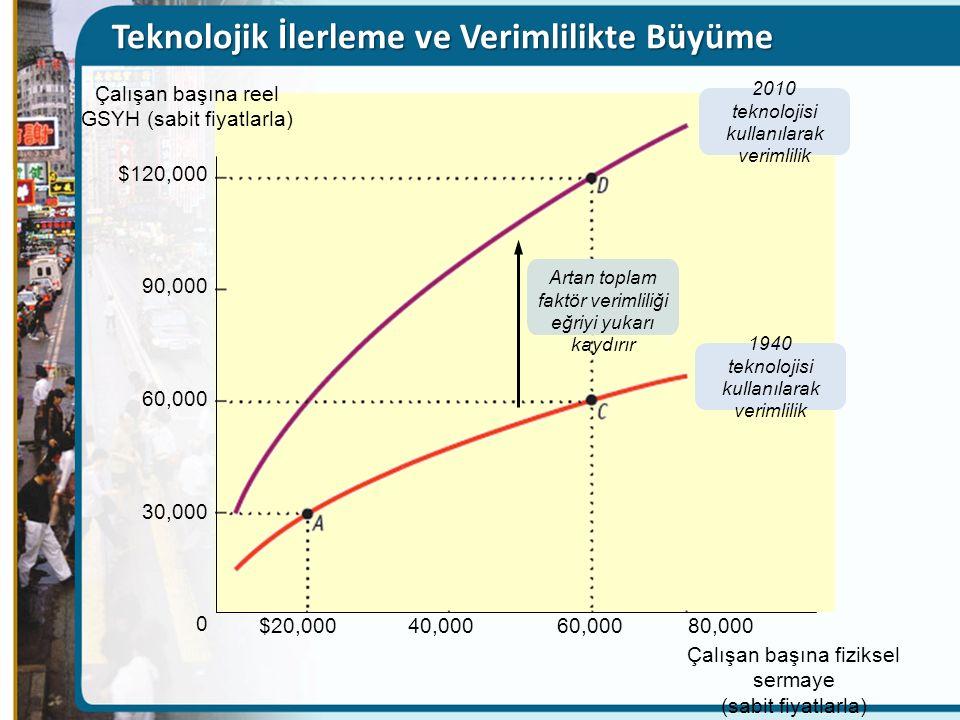 Teknolojik İlerleme ve Verimlilikte Büyüme $120,000 90,000 60,000 30,000 0 Çalışan başına reel GSYH (sabit fiyatlarla) $20,000 40,000 60,000 80,000 Çalışan başına fiziksel sermaye (sabit fiyatlarla) Artan toplam faktör verimliliği eğriyi yukarı kaydırır 2010 teknolojisi kullanılarak verimlilik 1940 teknolojisi kullanılarak verimlilik