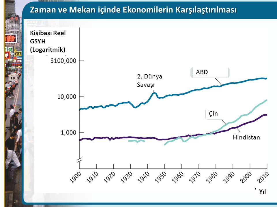 Zaman ve Mekan içinde Ekonomilerin Karşılaştırılması Kişibaşı Reel GSYH (Logaritmik) Yıl 2.