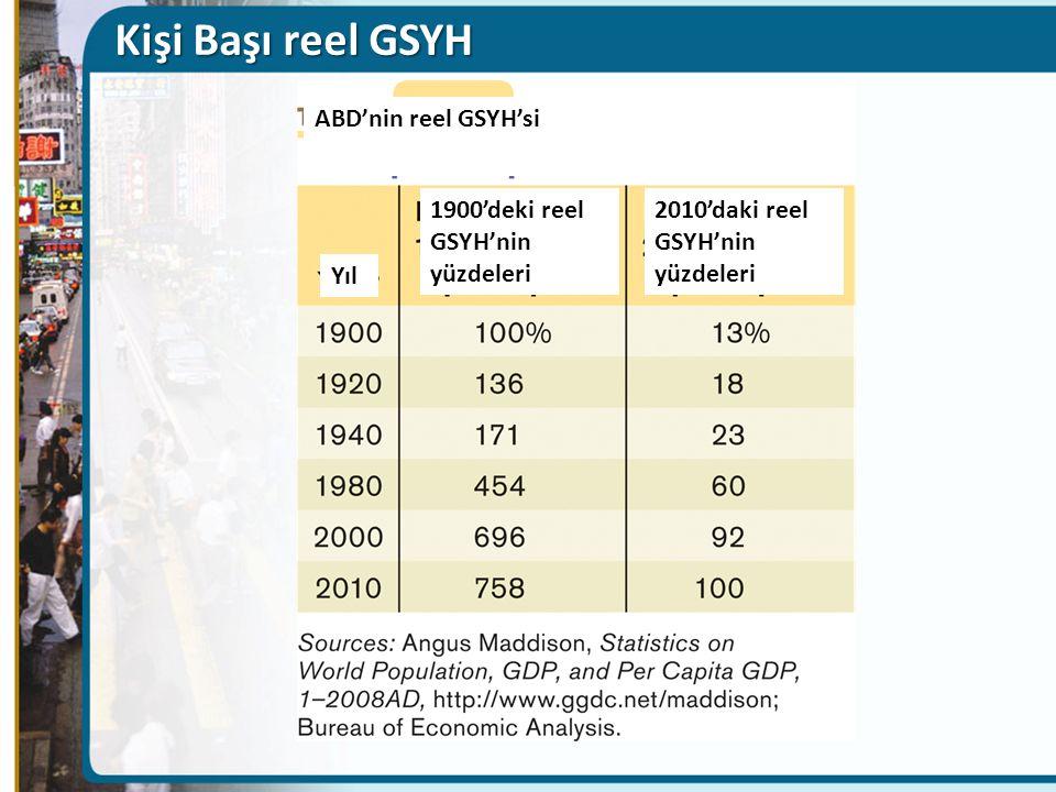 Kişi Başı reel GSYH ABD'nin reel GSYH'si Yıl 1900'deki reel GSYH'nin yüzdeleri 2010'daki reel GSYH'nin yüzdeleri