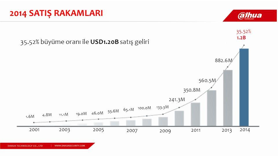 2014 SATIŞ RAKAMLARI 35.52% büyüme oranı ile USD1.20B satış geliri .