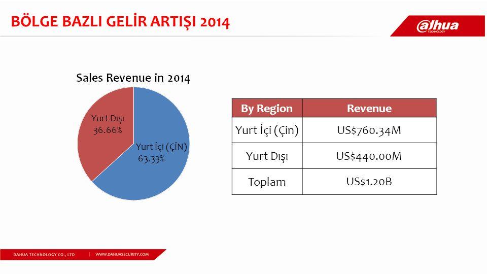 BÖLGE BAZLI GELİR ARTIŞI 2014 By RegionRevenue Yurt İçi (Çin) US$760.34M Yurt Dışı US$440.00M Toplam US$1.20B Yurt Dışı 36.66% Yurt İçi (ÇİN) 63.33%