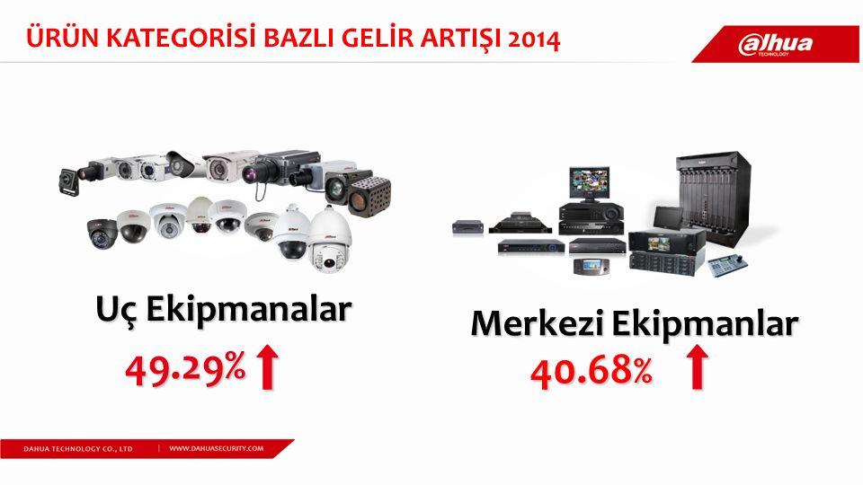 49.29% 40.68 % Uç Ekipmanalar Merkezi Ekipmanlar ÜRÜN KATEGORİSİ BAZLI GELİR ARTIŞI 2014