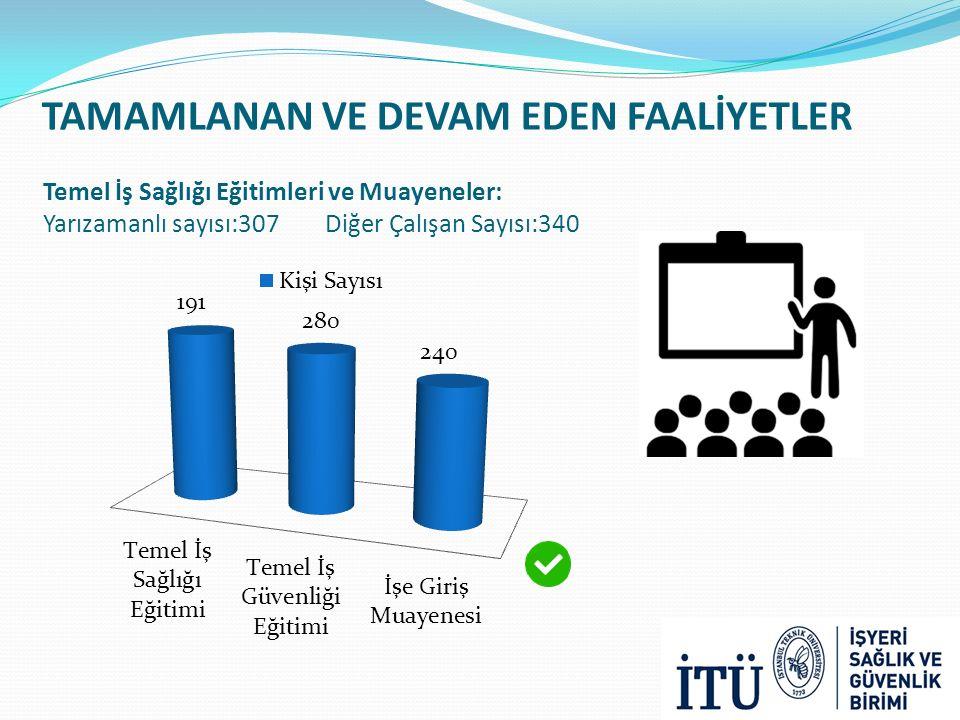 Temel İş Sağlığı Eğitimleri ve Muayeneler: Yarızamanlı sayısı:307 Diğer Çalışan Sayısı:340 TAMAMLANAN VE DEVAM EDEN FAALİYETLER