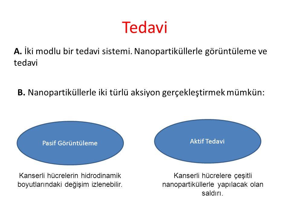 Tedavi A.İki modlu bir tedavi sistemi. Nanopartiküllerle görüntüleme ve tedavi B.