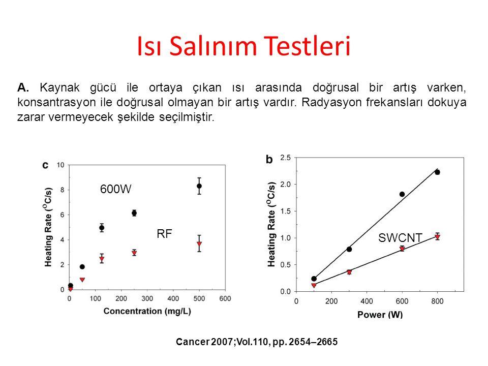 Isı Salınım Testleri Cancer 2007;Vol.110, pp. 2654–2665 A. Kaynak gücü ile ortaya çıkan ısı arasında doğrusal bir artış varken, konsantrasyon ile doğr