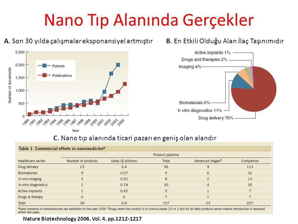 Nano Tıp Alanında Gerçekler A.Son 30 yılda çalışmalar eksponansiyel artmıştırB.