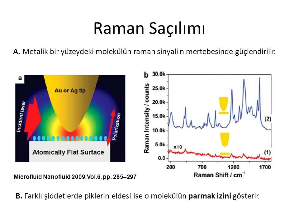 Raman Saçılımı A.Metalik bir yüzeydeki molekülün raman sinyali n mertebesinde güçlendirilir.