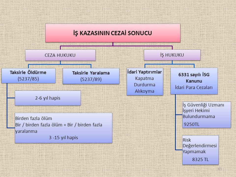 61 İŞ KAZASININ CEZAİ SONUCU CEZA HUKUKU Taksirle Öldürme (5237/85) 2-6 yıl hapis Birden fazla ölüm Bir / birden fazla ölüm + Bir / birden fazla yaral