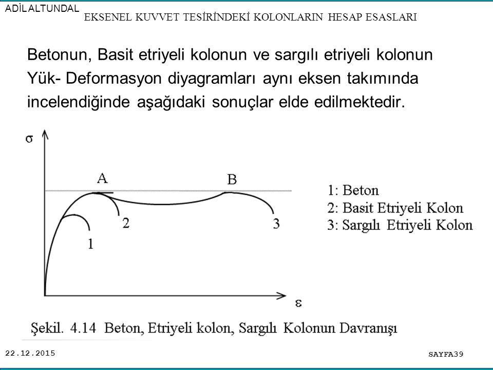 22.12.2015 Betonun, Basit etriyeli kolonun ve sargılı etriyeli kolonun Yük- Deformasyon diyagramları aynı eksen takımında incelendiğinde aşağıdaki son