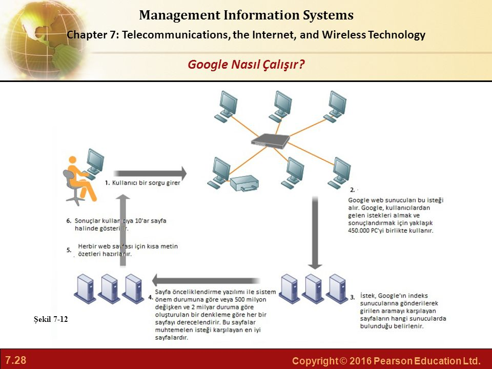 7.28 Copyright © 2016 Pearson Education Ltd. Management Information Systems Chapter 7: Telecommunications, the Internet, and Wireless Technology Googl
