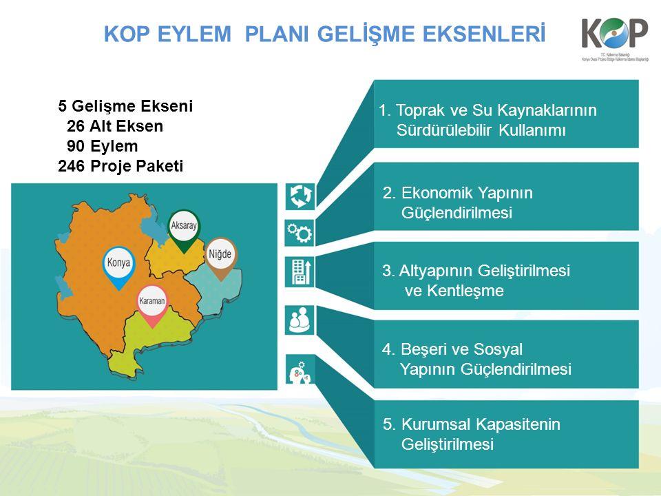 1. Toprak ve Su Kaynaklarının Sürdürülebilir Kullanımı 2. Ekonomik Yapının Güçlendirilmesi 3. Altyapının Geliştirilmesi ve Kentleşme 4. Beşeri ve Sosy