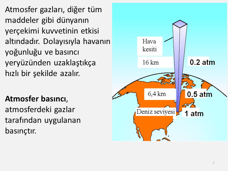 Atmosfer gazları, diğer tüm maddeler gibi dünyanın yerçekimi kuvvetinin etkisi altındadır. Dolayısıyla havanın yoğunluğu ve basıncı yeryüzünden uzakla