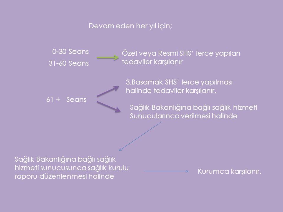 Devam eden her yıl için; 0-30 Seans 31-60 Seans Özel veya Resmi SHS' lerce yapılan tedaviler karşılanır 61 + Seans 3.Basamak SHS' lerce yapılması hali