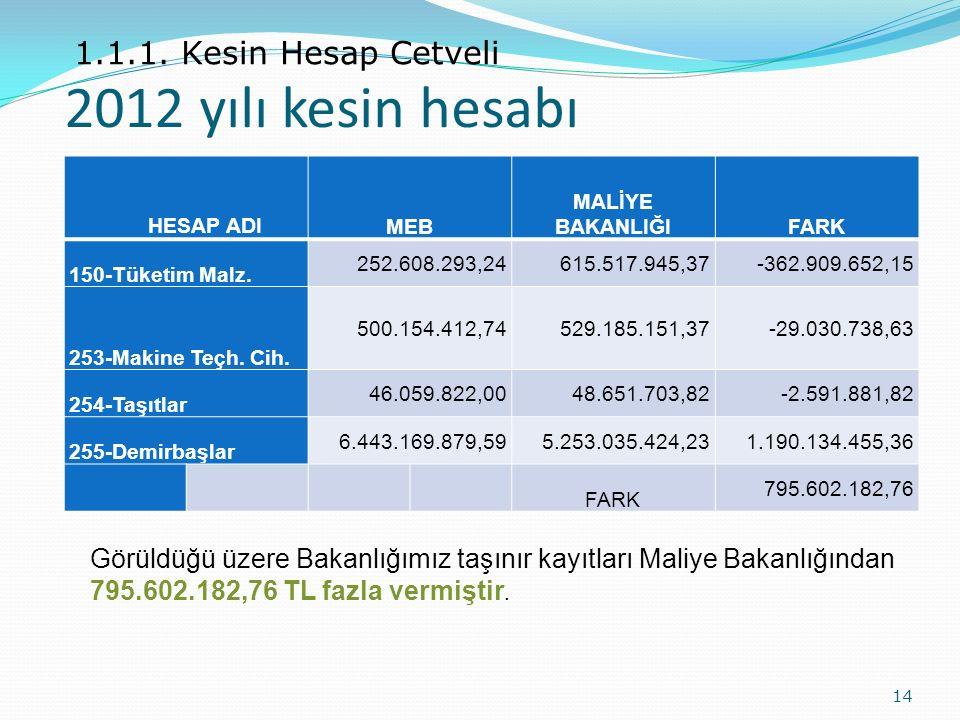 2012 yılı kesin hesabı 14 1.1.1. Kesin Hesap Cetveli Görüldüğü üzere Bakanlığımız taşınır kayıtları Maliye Bakanlığından 795.602.182,76 TL fazla vermi
