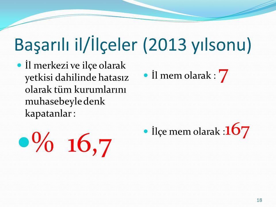 Başarılı il/İlçeler (2013 yılsonu) İl merkezi ve ilçe olarak yetkisi dahilinde hatasız olarak tüm kurumlarını muhasebeyle denk kapatanlar : % 16,7 İl