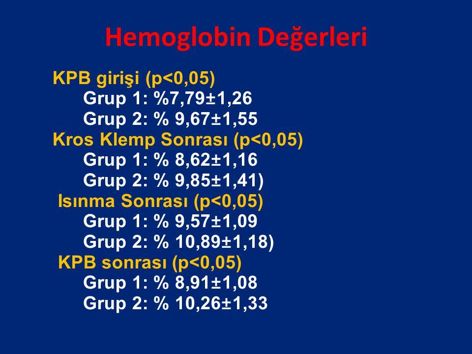 Hemoglobin Değerleri KPB girişi (p<0,05) Grup 1: %7,79±1,26 Grup 2: % 9,67±1,55 Kros Klemp Sonrası (p<0,05) Grup 1: % 8,62±1,16 Grup 2: % 9,85±1,41) Isınma Sonrası (p<0,05) Grup 1: % 9,57±1,09 Grup 2: % 10,89±1,18) KPB sonrası (p<0,05) Grup 1: % 8,91±1,08 Grup 2: % 10,26±1,33