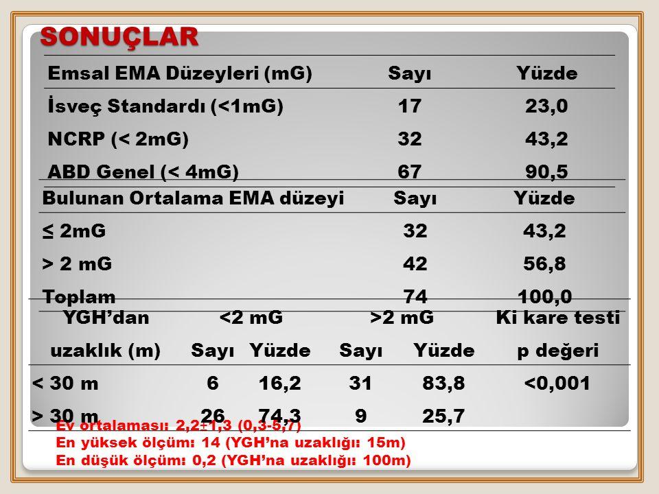 SONUÇLAR Emsal EMA Düzeyleri (mG)SayıYüzde İsveç Standardı (<1mG)1723,0 NCRP (< 2mG)3243,2 ABD Genel (< 4mG)6790,5 Bulunan Ortalama EMA düzeyi SayıYüz
