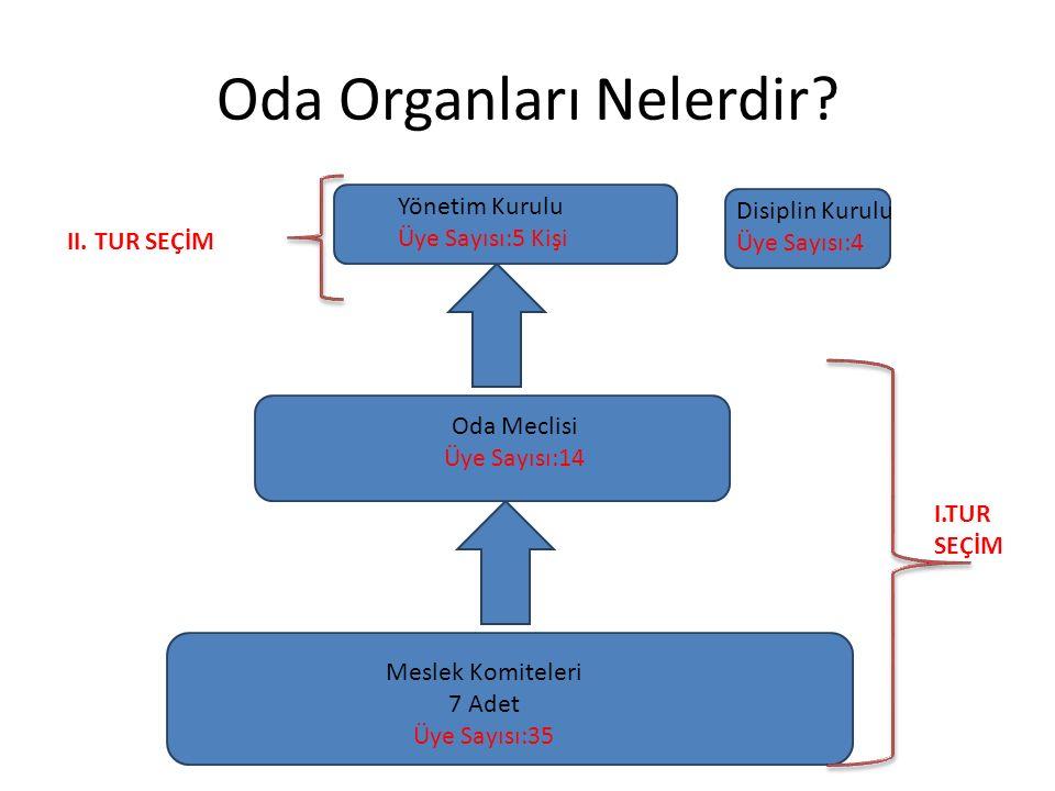 Organ Toplantılarının Usulü Meslek komitesi, meclis ayda bir kez, yönetim kurulu haftada bir kez olağan olarak toplanır.
