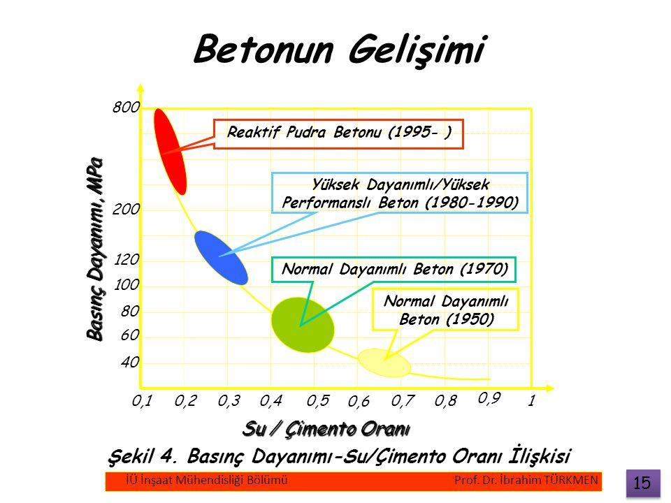 Betonun Gelişimi 0,10,20,30,40,5 0,6 0,70,8 0,9 1 40 60 80 100 120 200 800 Normal Dayanımlı Beton (1950) Normal Dayanımlı Beton (1970) Yüksek Dayanıml