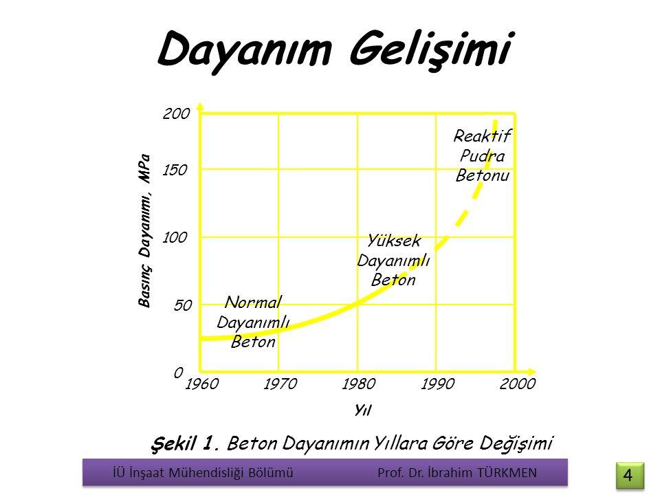 Dayanım Gelişimi Yıl 0 50 100 150 200 19601970198019902000 Basınç Dayanımı, MPa Normal Dayanımlı Beton Yüksek Dayanımlı Beton Reaktif Pudra Betonu Şek
