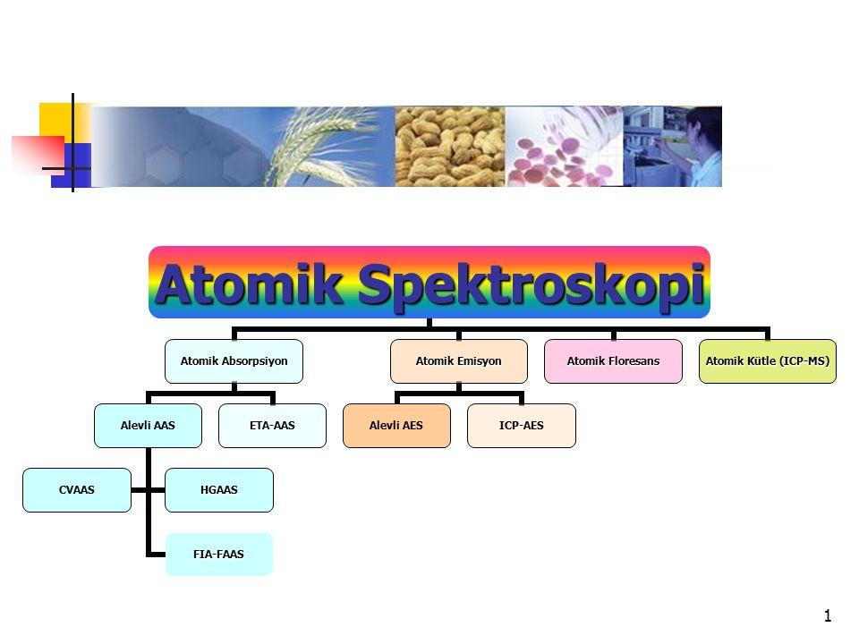 1 Atomik Spektroskopi Atomik Absorpsiyon Alevli AAS FIA-FAAS CVAASHGAAS ETA-AAS Atomik Emisyon Alevli AESICP-AES Atomik Floresans Atomik Kütle (ICP-MS