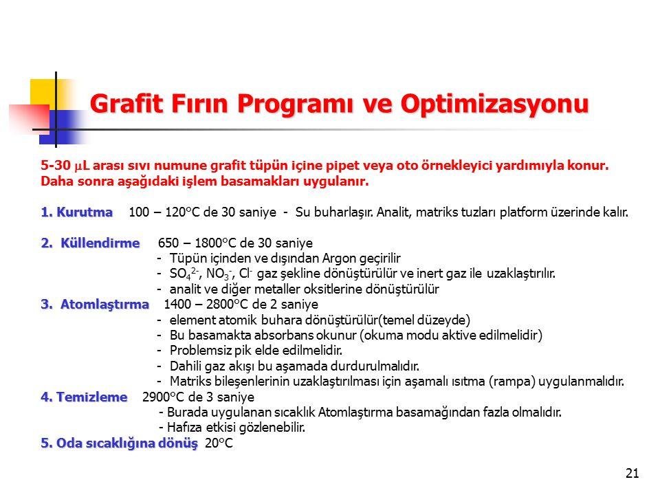 21 Grafit Fırın Programı ve Optimizasyonu 5-30  L arası sıvı numune grafit tüpün içine pipet veya oto örnekleyici yardımıyla konur. Daha sonra aşağıd