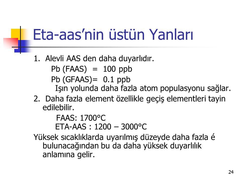 24 Eta-aas'nin üstün Yanları 1. Alevli AAS den daha duyarlıdır. Pb (FAAS) = 100 ppb Pb (GFAAS)= 0.1 ppb Işın yolunda daha fazla atom populasyonu sağla
