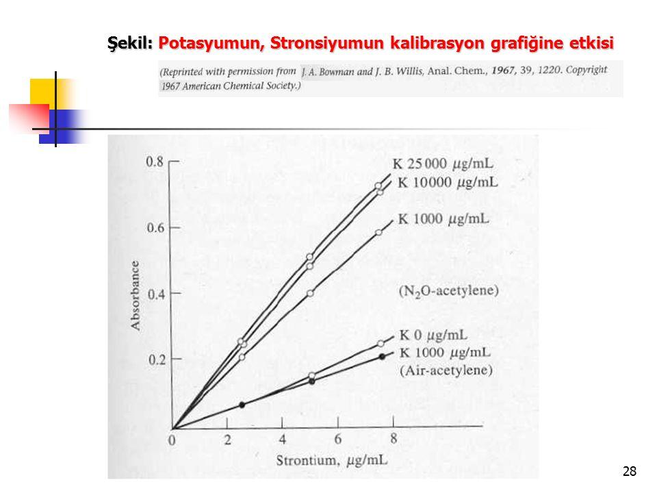 28 Şekil: Potasyumun, Stronsiyumun kalibrasyon grafiğine etkisi