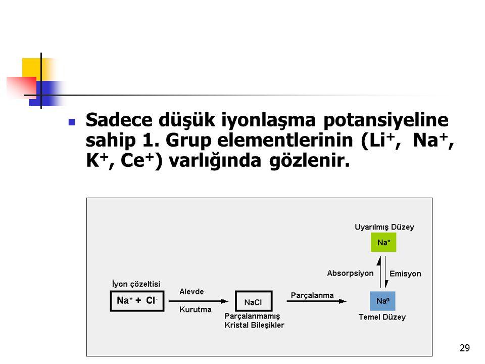 29 Sadece düşük iyonlaşma potansiyeline sahip 1. Grup elementlerinin (Li +, Na +, K +, Ce + ) varlığında gözlenir.