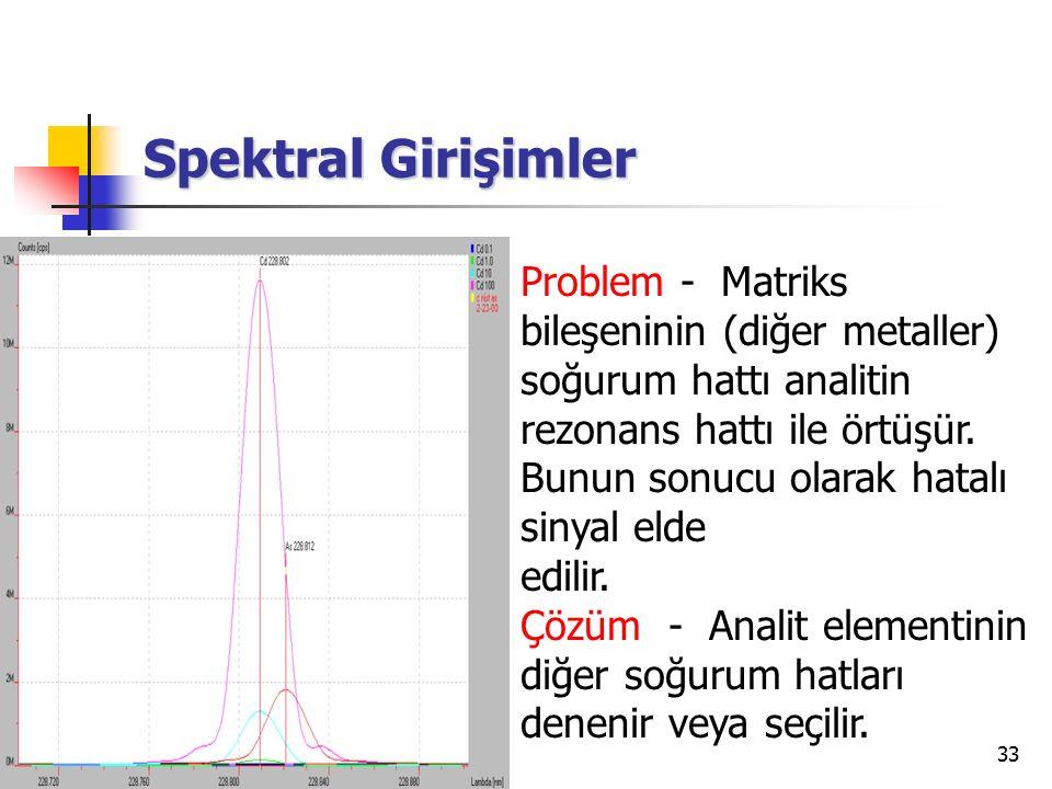 33 Spektral Girişimler Problem - Matriks bileşeninin (diğer metaller) soğurum hattı analitin rezonans hattı ile örtüşür. Bunun sonucu olarak hatalı si