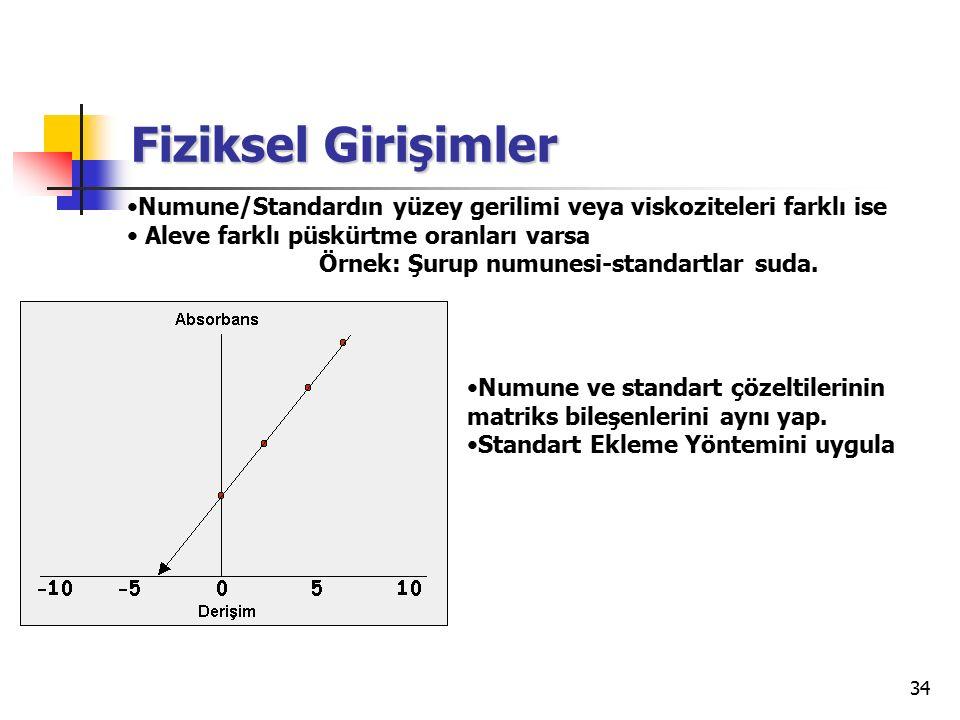 34 Fiziksel Girişimler Numune ve standart çözeltilerinin matriks bileşenlerini aynı yap. Standart Ekleme Yöntemini uygula Numune/Standardın yüzey geri
