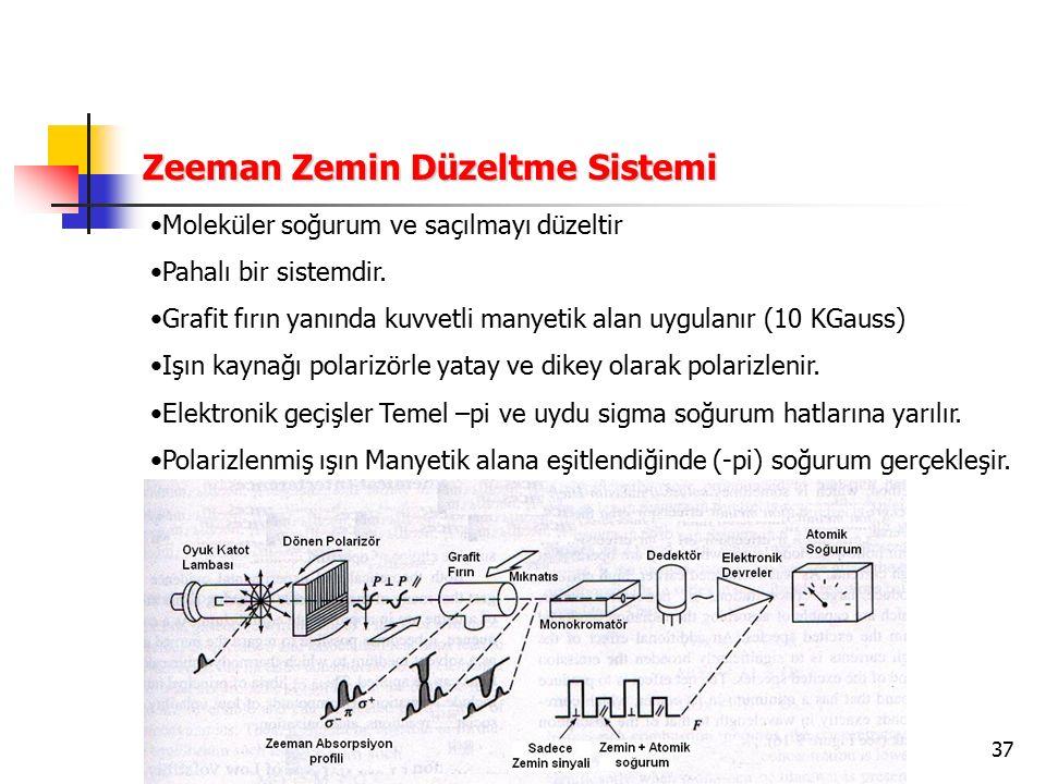 37 Zeeman Zemin Düzeltme Sistemi Moleküler soğurum ve saçılmayı düzeltir Pahalı bir sistemdir. Grafit fırın yanında kuvvetli manyetik alan uygulanır (
