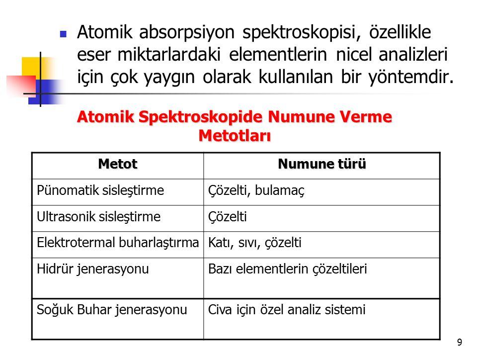 9 Atomik absorpsiyon spektroskopisi, özellikle eser miktarlardaki elementlerin nicel analizleri için çok yaygın olarak kullanılan bir yöntemdir. Metot