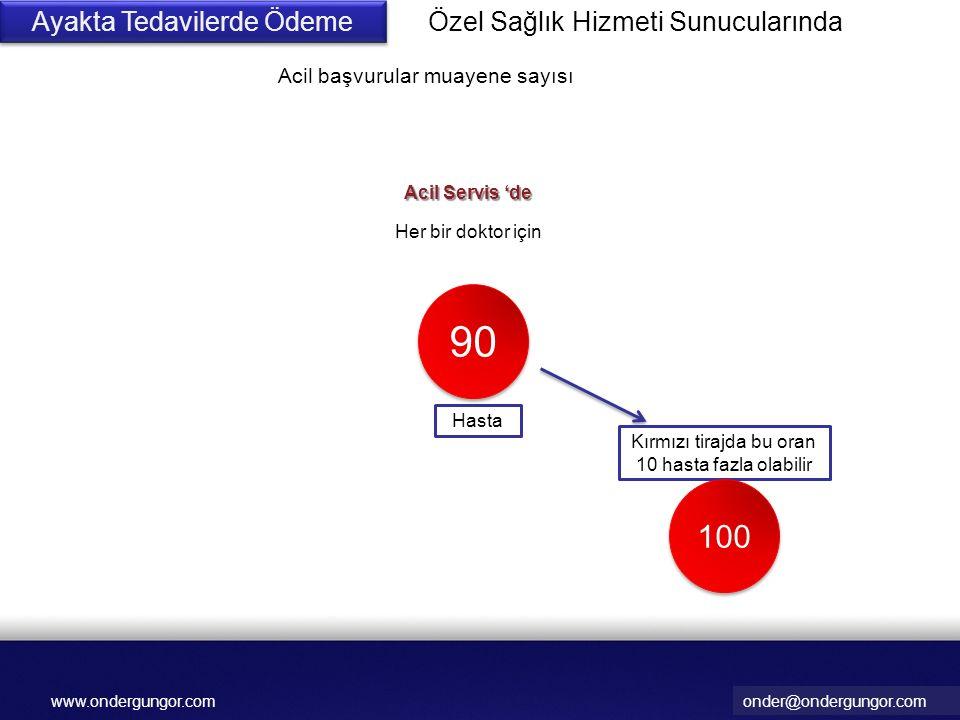 onder@ondergungor.comwww.ondergungor.com Ayakta Tedavilerde Ödeme Acil başvurular muayene sayısı Her bir doktor için 90 Hasta Acil Servis 'de Kırmızı tirajda bu oran 10 hasta fazla olabilir 100 Özel Sağlık Hizmeti Sunucularında