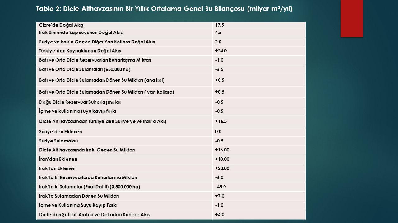Tablo 2: Dicle Althavzasının Bir Yıllık Ortalama Genel Su Bilançosu (milyar m 3 /yıl) 17.5 4.5 2.0 +24.0 -6.5 +0.5 -0.5 +16.5 0.0 -0.5 +16.00 +10.00 +23.00 -6.0 -45.0 +7.0 +4.0