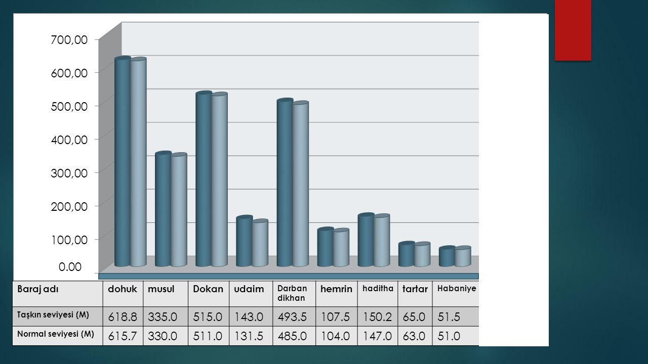 Baraj adıdohukmusulDokanudaim Darban dikhan hemrin haditha tartar Habaniye Taşkın seviyesi (M) 618.8335.0515.0143.0493.5107.5150.265.051.5 Normal seviyesi (M) 615.7330.0511.0131.5485.0104.0147.063.051.0