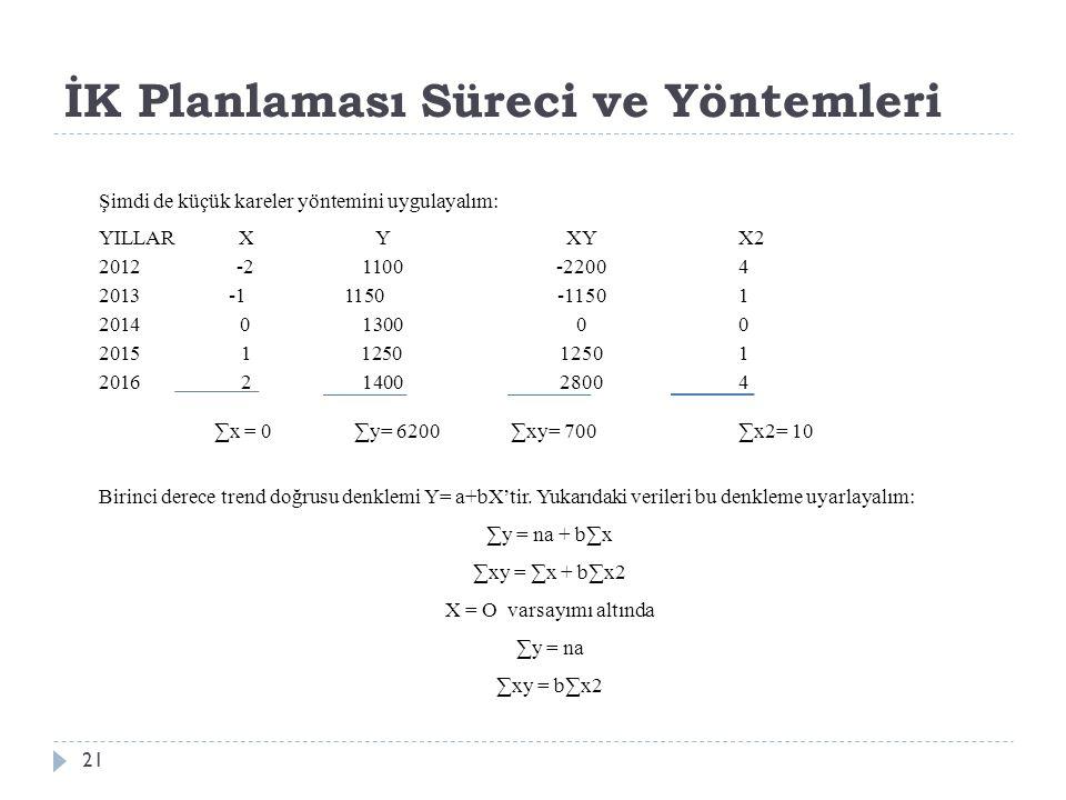 İK Planlaması Süreci ve Yöntemleri Şimdi de küçük kareler yöntemini uygulayalım: YILLARXYXYX2 2012-2 1100-22004 2013 -1 1150 -11501 20140 130000 2015 11250 1250 1 2016 2140028004 ∑x = 0 ∑y= 6200 ∑xy= 700∑x2= 10 Birinci derece trend doğrusu denklemi Y= a+bX'tir.