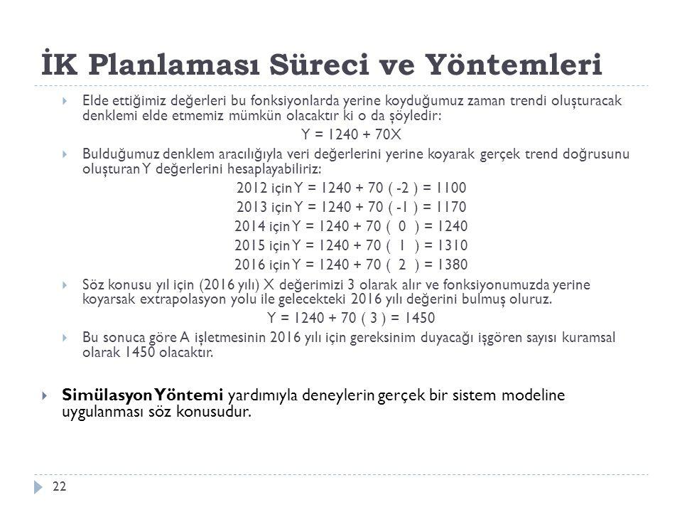 İK Planlaması Süreci ve Yöntemleri  Elde etti ğ imiz de ğ erleri bu fonksiyonlarda yerine koydu ğ umuz zaman trendi oluşturacak denklemi elde etmemiz mümkün olacaktır ki o da şöyledir: Y = 1240 + 70X  Buldu ğ umuz denklem aracılı ğ ıyla veri de ğ erlerini yerine koyarak gerçek trend do ğ rusunu oluşturan Y de ğ erlerini hesaplayabiliriz: 2012 için Y = 1240 + 70 ( -2 ) = 1100 2013 için Y = 1240 + 70 ( -1 ) = 1170 2014 için Y = 1240 + 70 ( 0 ) = 1240 2015 için Y = 1240 + 70 ( 1 ) = 1310 2016 için Y = 1240 + 70 ( 2 ) = 1380  Söz konusu yıl için (2016 yılı) X de ğ erimizi 3 olarak alır ve fonksiyonumuzda yerine koyarsak extrapolasyon yolu ile gelecekteki 2016 yılı de ğ erini bulmuş oluruz.
