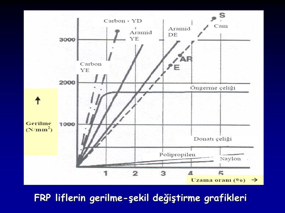FRP liflerin gerilme-şekil değiştirme grafikleri