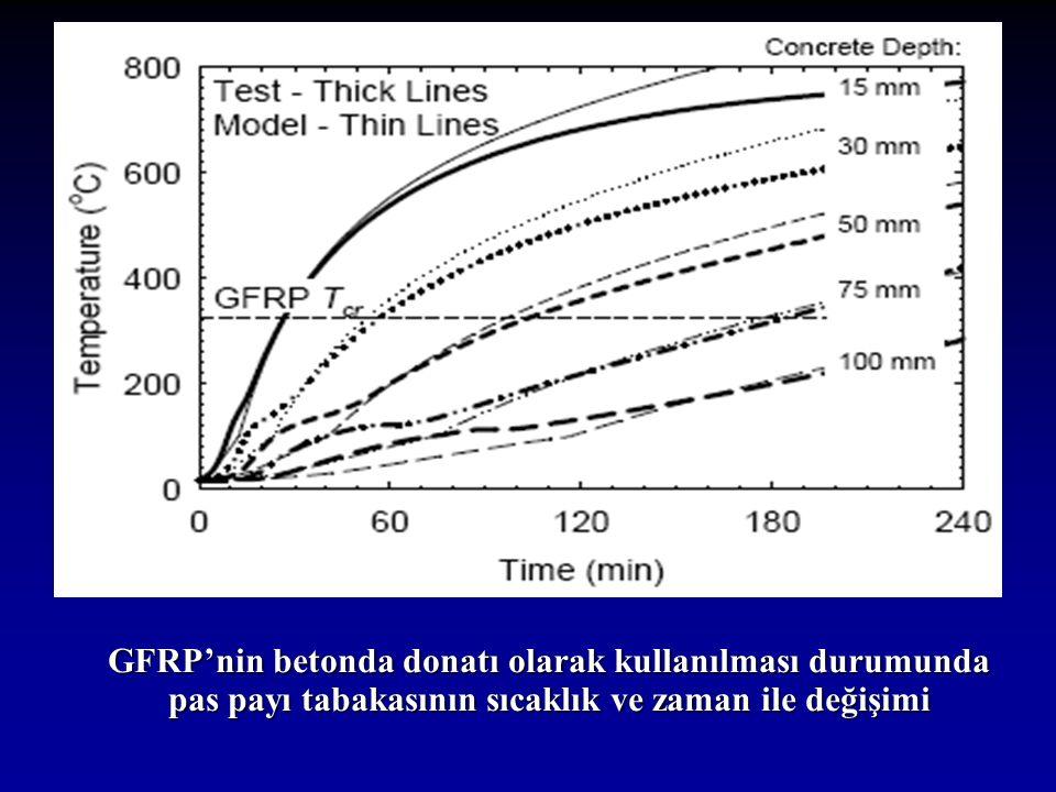 GFRP'nin betonda donatı olarak kullanılması durumunda pas payı tabakasının sıcaklık ve zaman ile değişimi