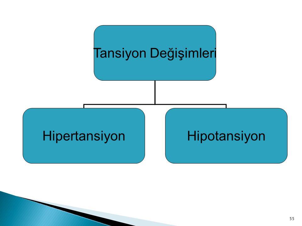 Tansiyon Değişimleri HipertansiyonHipotansiyon 55