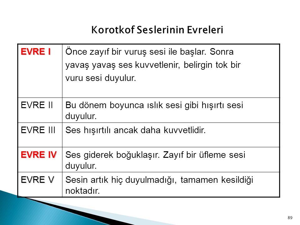  Kan basıncı ölçümü sırasında manşon basıncı sistolik basıncın altına iner inmez Korotkoff seslerinin I.