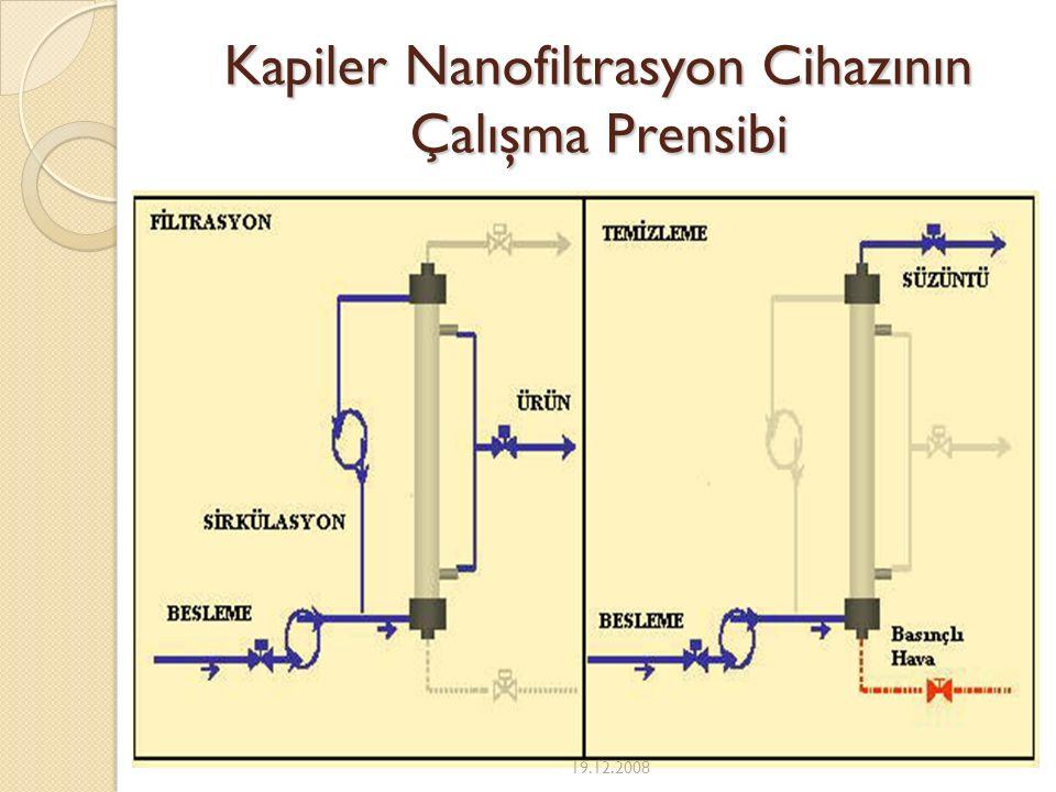 Kapiler Nanofiltrasyon Cihazının Çalışma Prensibi 19.12.2008
