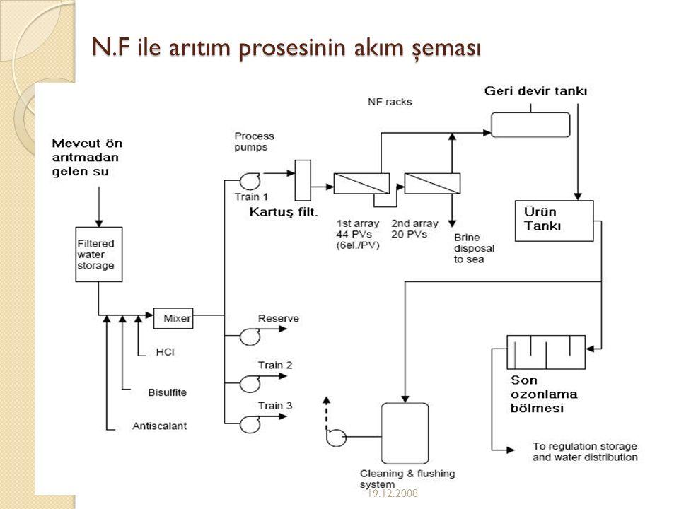 N.F ile arıtım prosesinin akım şeması 19.12.2008