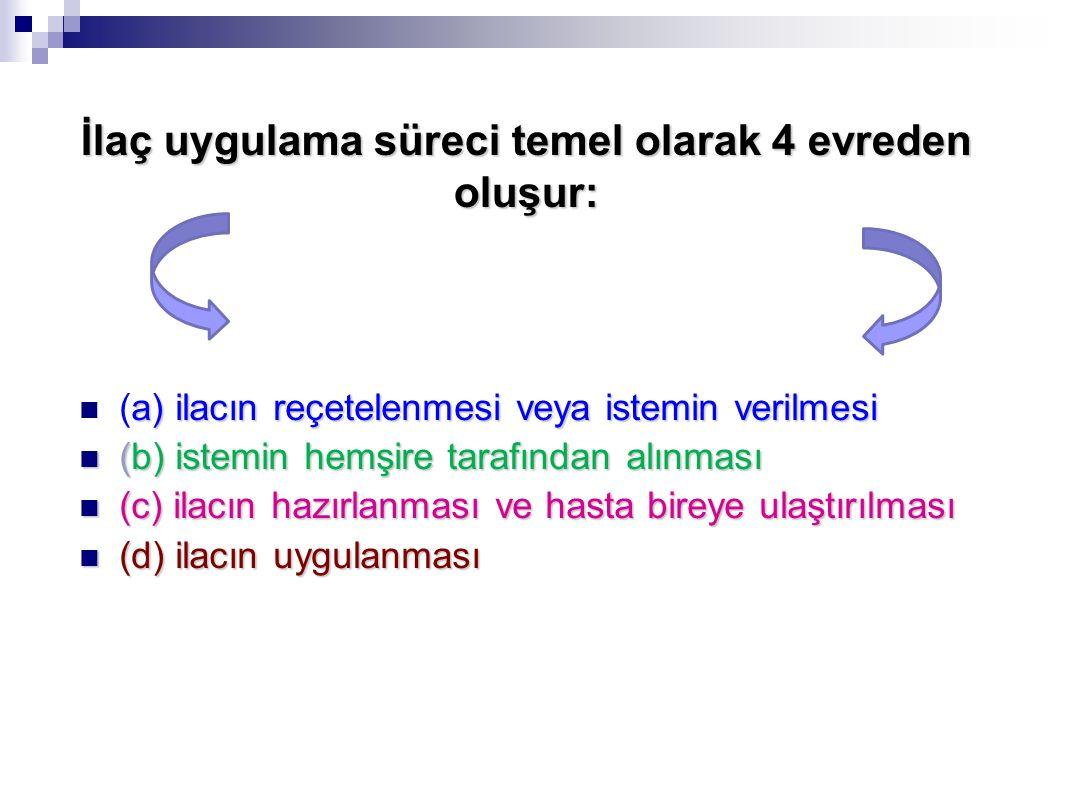 İlaç uygulama süreci temel olarak 4 evreden oluşur: a) ilacın reçetelenmesi veya istemin verilmesi (a) ilacın reçetelenmesi veya istemin verilmesi (b)