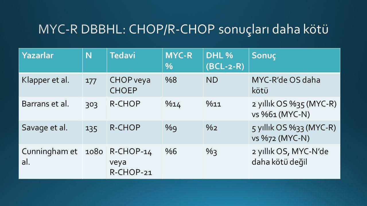 YazarlarNTedaviMYC-R % DHL % (BCL-2-R) Sonuç Klapper et al.177CHOP veya CHOEP %8NDMYC-R'de OS daha kötü Barrans et al.303R-CHOP%14%112 yıllık OS %35 (MYC-R) vs %61 (MYC-N) Savage et al.135R-CHOP%9%25 yıllık OS %33 (MYC-R) vs %72 (MYC-N) Cunningham et al.