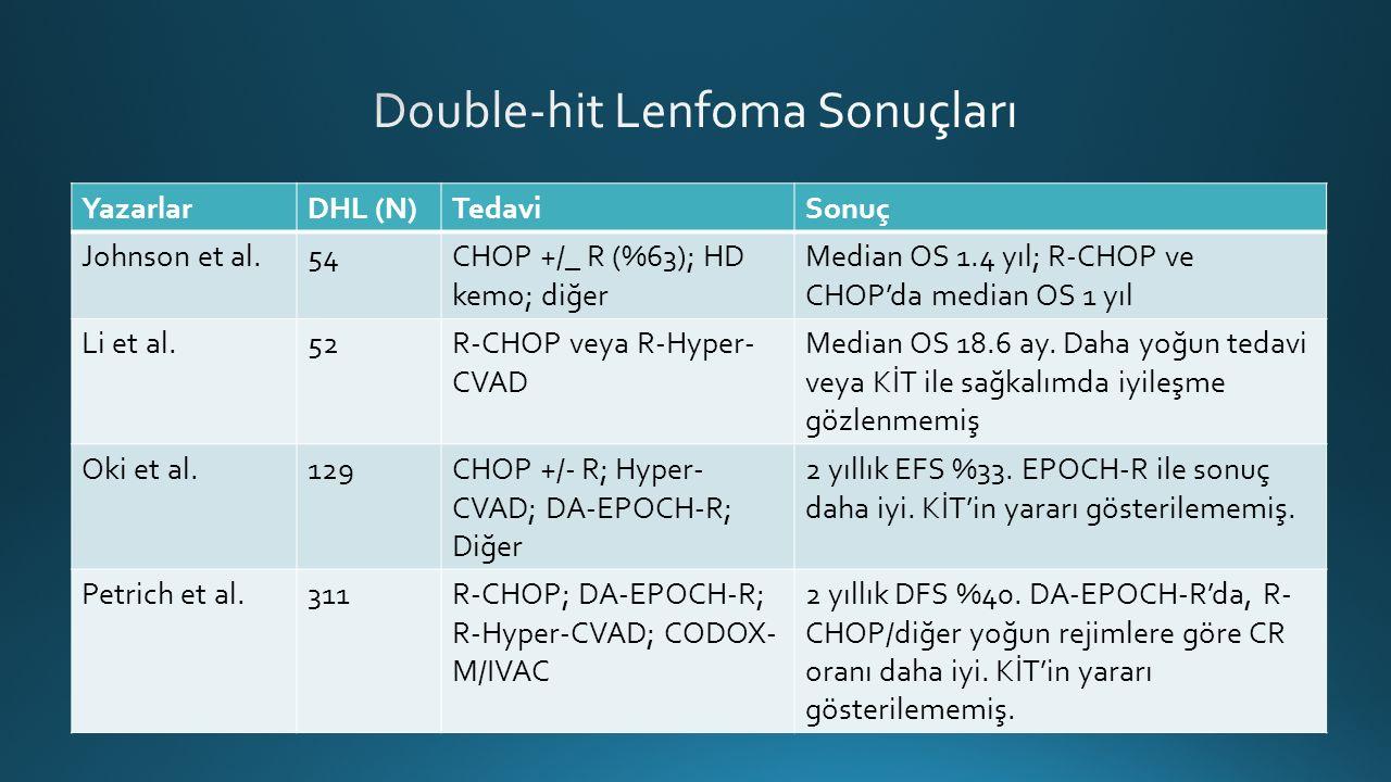 YazarlarDHL (N)TedaviSonuç Johnson et al.54CHOP +/_ R (%63); HD kemo; diğer Median OS 1.4 yıl; R-CHOP ve CHOP'da median OS 1 yıl Li et al.52R-CHOP veya R-Hyper- CVAD Median OS 18.6 ay.