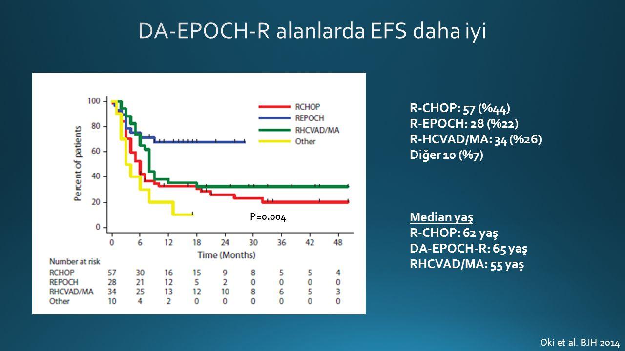 R-CHOP: 57 (%44) R-EPOCH: 28 (%22) R-HCVAD/MA: 34 (%26) Diğer 10 (%7) Median yaş R-CHOP: 62 yaş DA-EPOCH-R: 65 yaş RHCVAD/MA: 55 yaş P=0.004