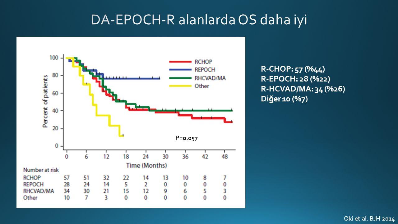 Oki et al. BJH 2014 R-CHOP: 57 (%44) R-EPOCH: 28 (%22) R-HCVAD/MA: 34 (%26) Diğer 10 (%7) P=0.057