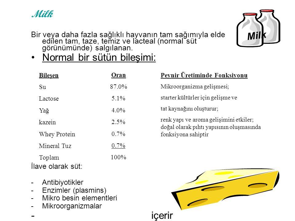 Milk Bir veya daha fazla sağlıklı hayvanın tam sağımıyla elde edilen tam, taze, temiz ve lacteal (normal süt görünümünde) salgılanan. Normal bir sütün